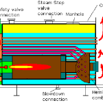 Steam Boiler Generator