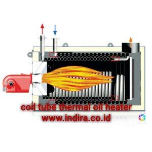 Heat Transfer Oil Boilers
