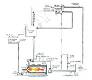 Heat Transfer Oil Boilers
